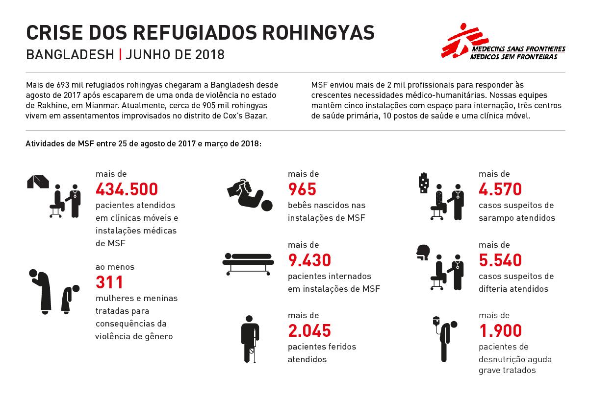 Bangladesh: crise de refugiados Rohingya