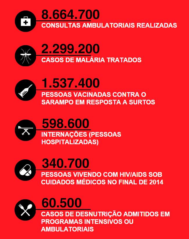Principais atividades e números gerais dos projetos de Médicos Sem Fronteiras pelo mundo ao longo de 2014.