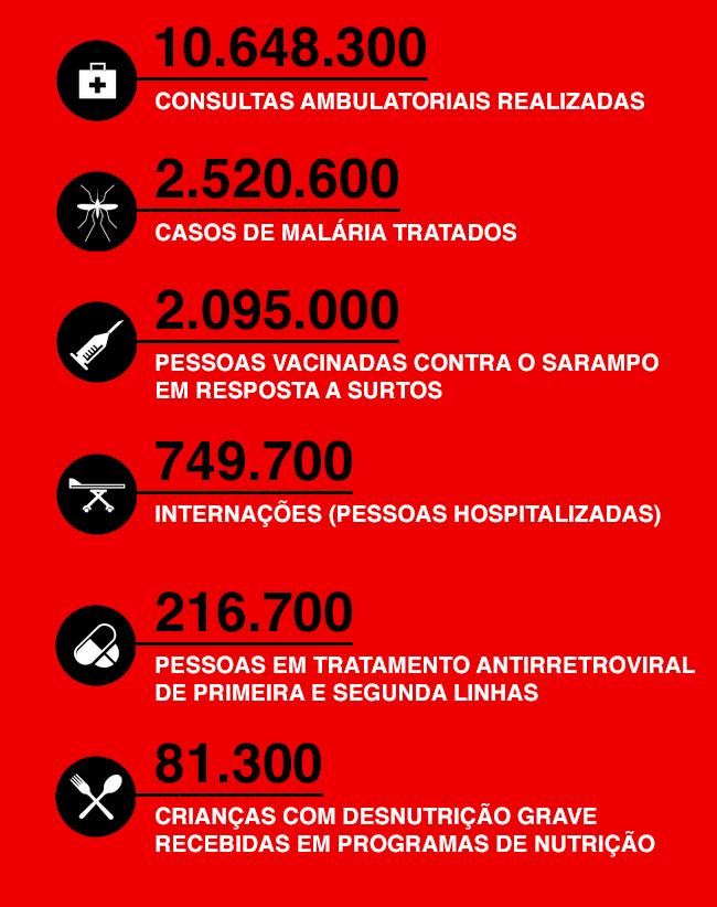 Ações de MSF em números em 2017
