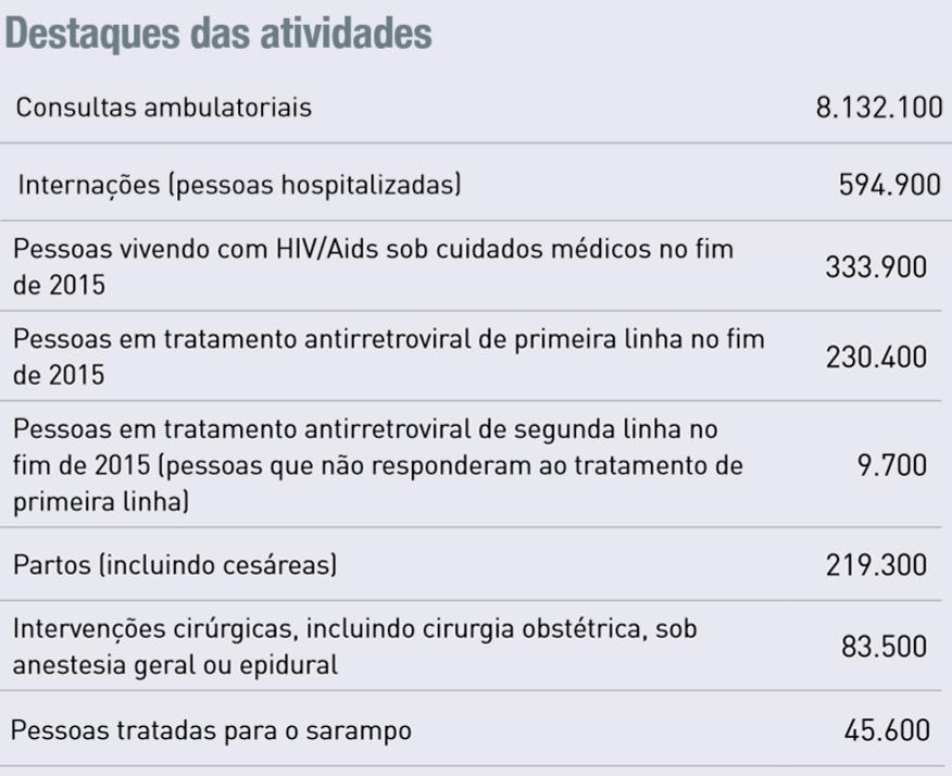 Errata Relatório anual 2015
