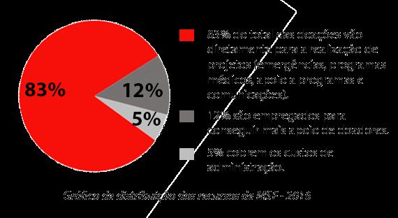 Gráfico distribuição de recursos MSF 2016