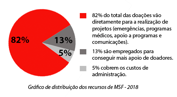 Distribuição de recursos 2018