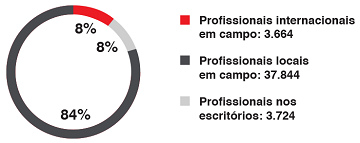 Profissionais de MSF - 2017